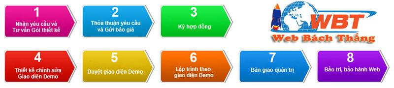 quy trình thiết kế website tại webbachthang