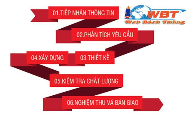 Quy trình thiết kế website tại Quảng Bình