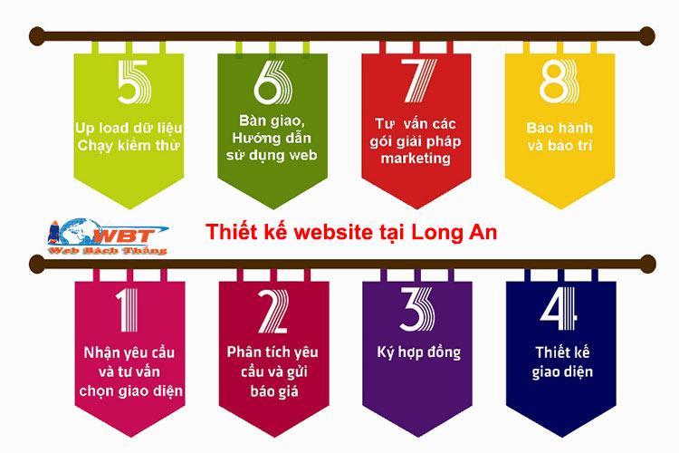 quy trình thiết kế website tại Long an