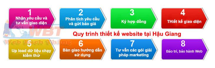 quy trình thiết kế website tại hậu giang