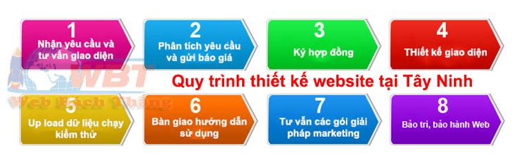 Quy trình thiết kế website tại tây ninh