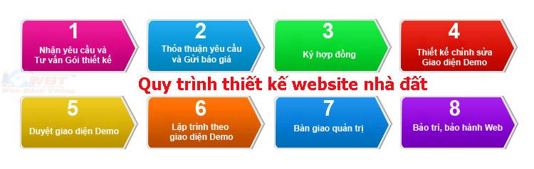 quy trình thiết kế website nhà đất giá rẻ chuẩn seo