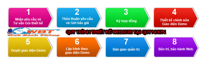 quy trình thiết kế website tại Quy Nhơn
