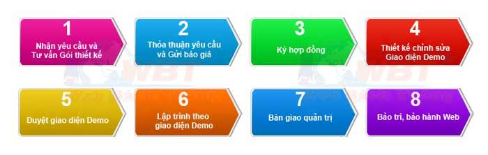 quy trình thiết kế website bán điện thoại WBT