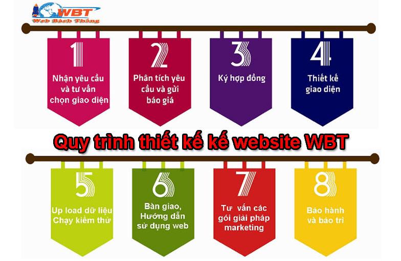 quy trình thiết kế website điện máy WBT