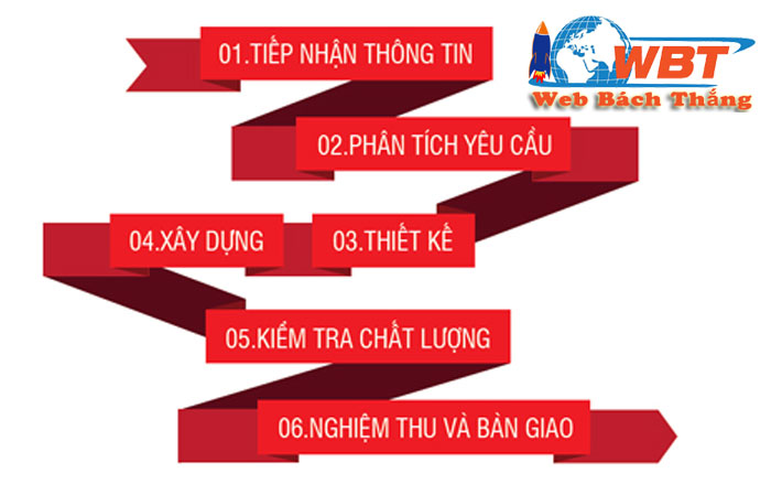 quy trình thiết kế website tại Nha Trang chuẩn seo giá rẻ