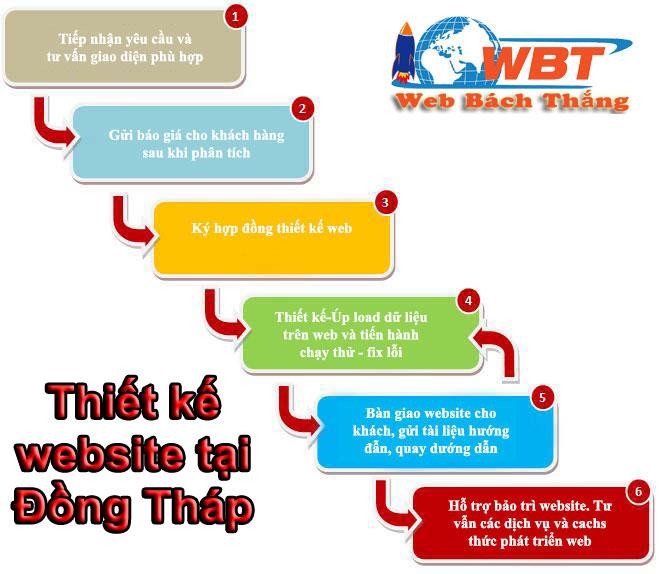 quy trình thiết kế web - webbachthangquy trình thiết kế web - webbachthang