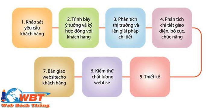 quy trình thiết kế website gia sư