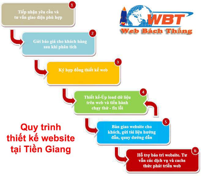 quy trình thiết kế website tại tiền giang