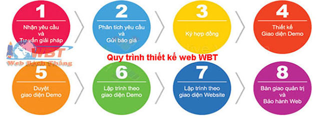 quytrinhthietkeweb-WBT