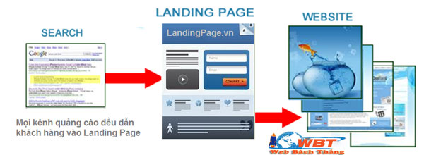 How to play What is landing page?