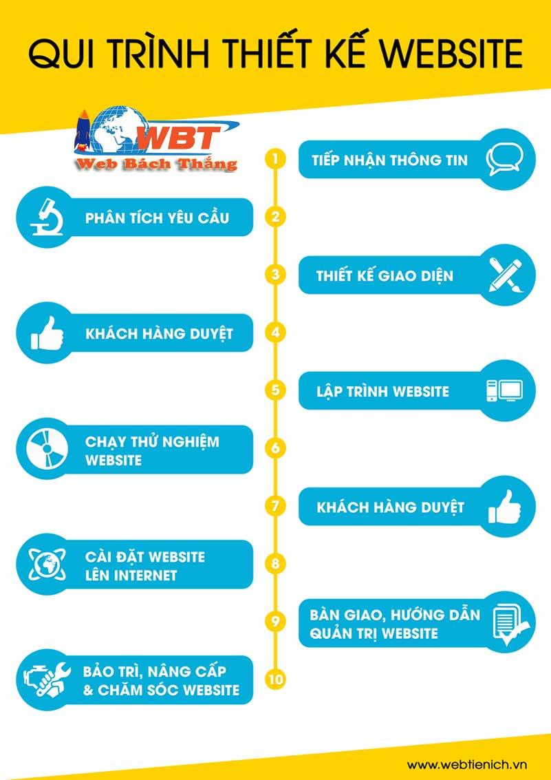 thiết kế website phiên bản mobile