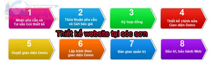 các bươc thiết kế website
