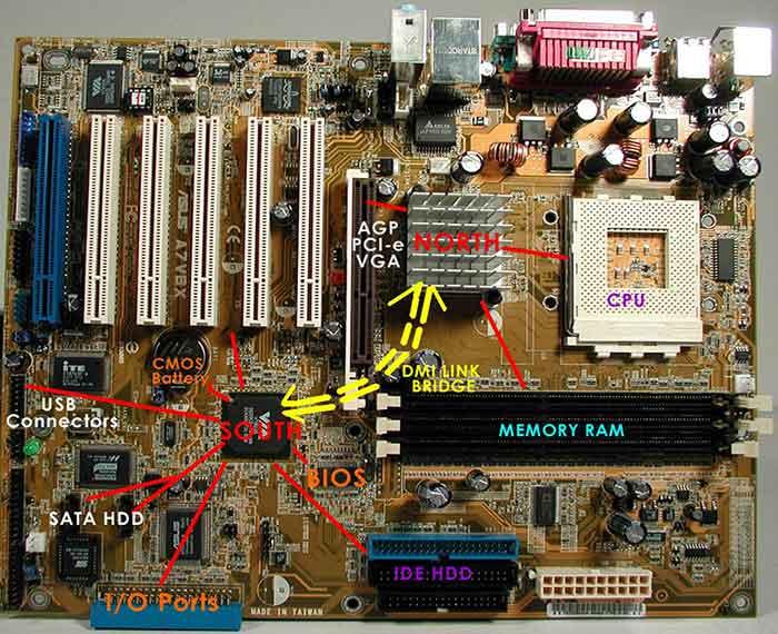 chipset là gì ?