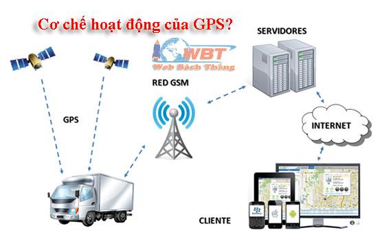 Cơ chế hoạt động của GPS