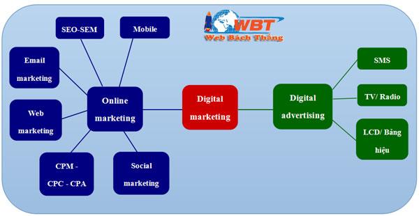 digital-marketing là gì