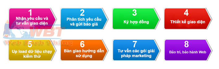 quy trình thiết kế website tại Bách Thắng