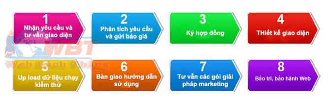 quy trình thiết kế website bảo hiểm