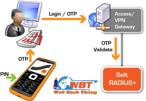 Tác dụng của OTP là gì