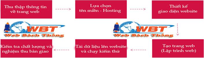 quy trình thiết kế website diễn đàn chuyên nghiệp