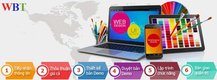 Quy trình Thiết kế website làm visa chuyên nghiệp