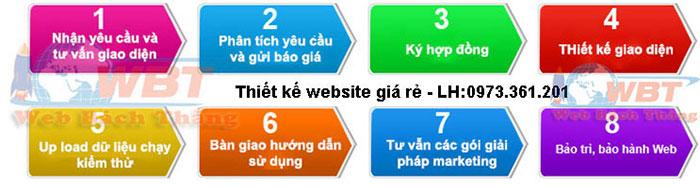 quy trình thiết kế website WBT