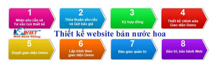 quy trình thiết kế website bán nước hoa