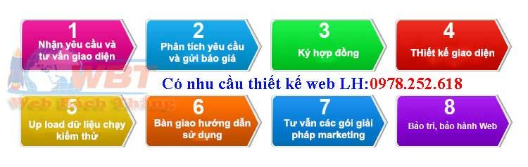 quy trình thiết kế web cà phê