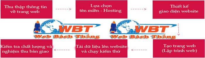 quy trình thiết kế website công ty xây dựng