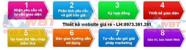 quy trình thiết kế website tại phú xuyên