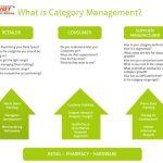 Category là gì có tác dụng gì trong seo – Cách tạo ra category tốt nhất