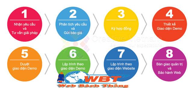 quy trình thiết kế website bán gấu bông