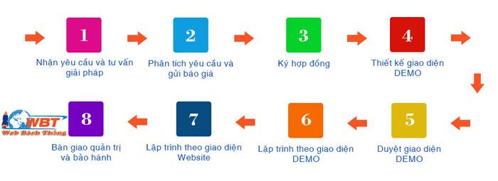 quy trình thiết kế website bán cá cảnh, bể cá , cây thủy sinh
