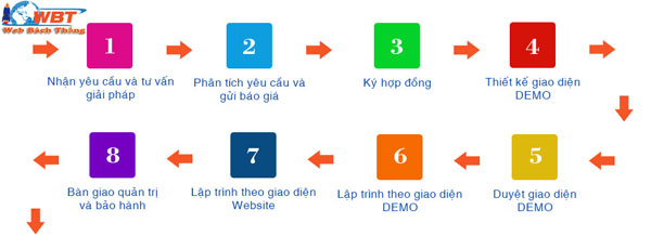 Quy trình thiết kế website xăm hình nghệ thuật