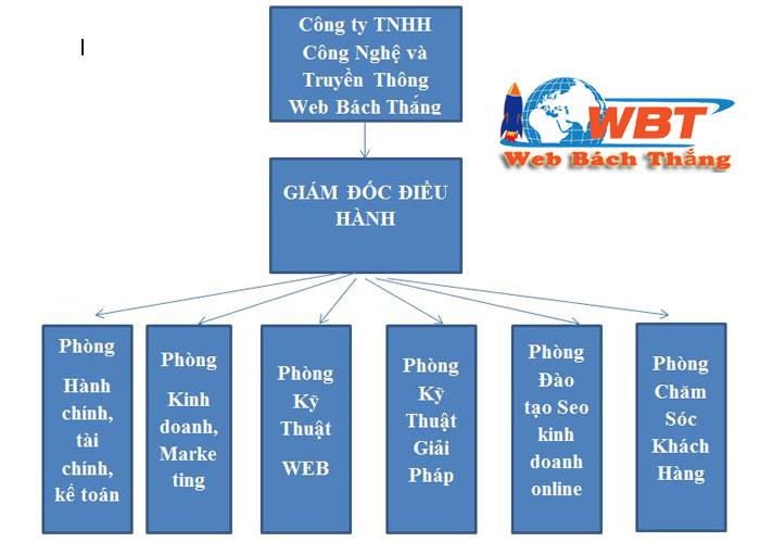 Hệ Thống WBT