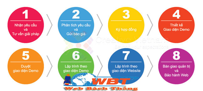 Quy trình thiết kế website tại WBT