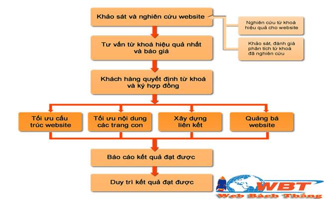 quy trình thiết kế website giải trí
