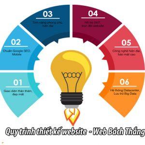 Quỳ Trình Thiết Kế Website