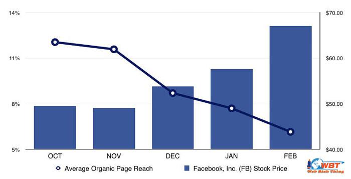 Reach là gì trên facebook