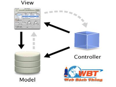 Các thành phần trong mô hình MVC