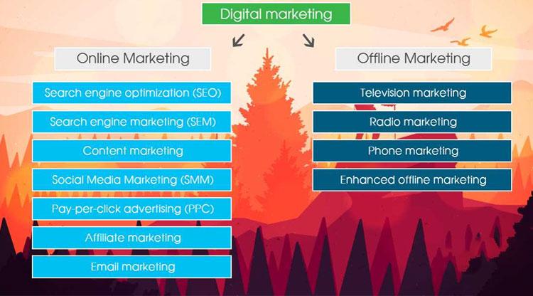 Tăng doanh thu bán hàng nhờ Marketing tổng thể